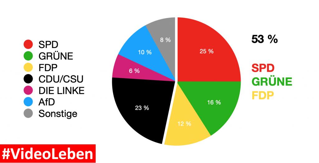 Was wäre, wenn das Wahlergebnis der heutigen Bundestagswahl so ausfallen würde? #Ampelkoalition #Videoleben