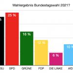 Was wäre, wenn das Wahlergebnis der heutigen Bundestagswahl so ausfallen würde? #Videoleben